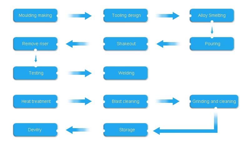 LFC Casting Process