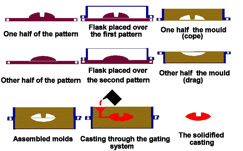 sand-casting-basic-process